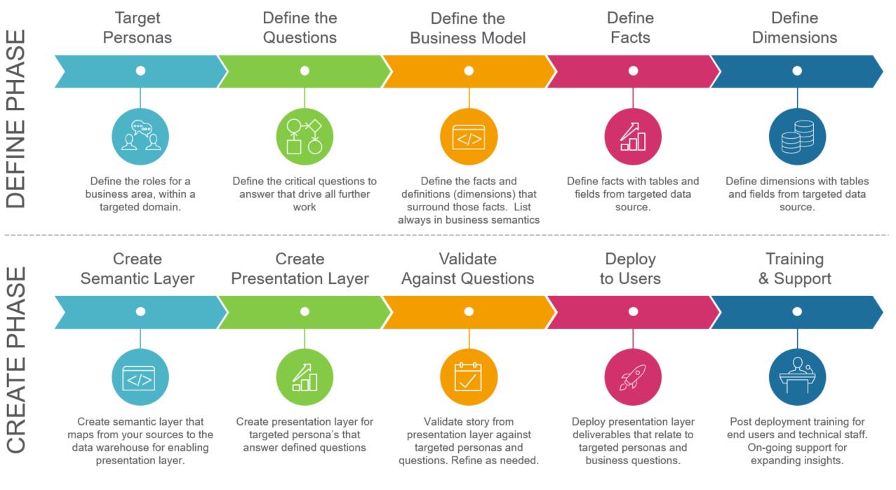 مدلسازی در هوش تجاری