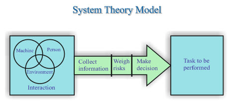 Models of theories