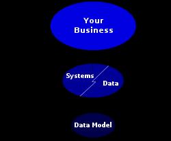 هوش تجاری – بخش مدلها و مدلسازی در هوش تجاری قسمت اول نمایش مدلها