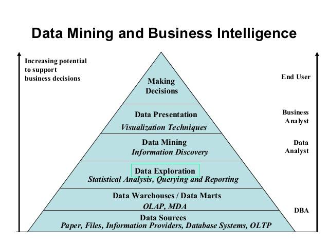داده کاوی در هوش تجاری