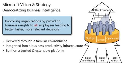 هوش تجاری
