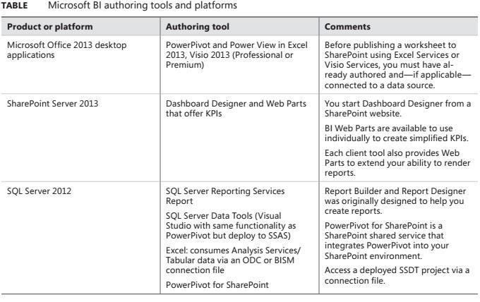 Microsoft BI Authoring