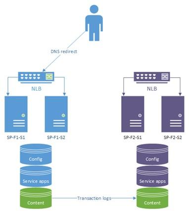 آموزش high-availability SharePoint