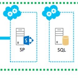 high-availability SharePoint