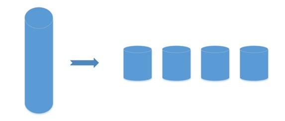 دوپینگ شیرپوینت - مدیریت دیتابیسهای حجیم شیرپوینتی