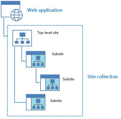 Site vs SiteCollection