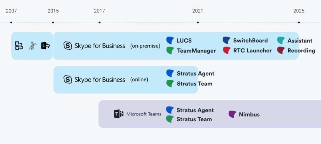 مقایسه مایکروسافت تیمز و Skype for Business