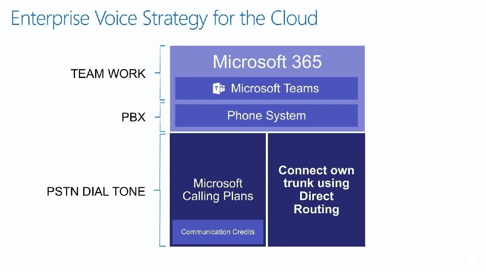 سیستم تلفنی در مایکروسافت تیمز